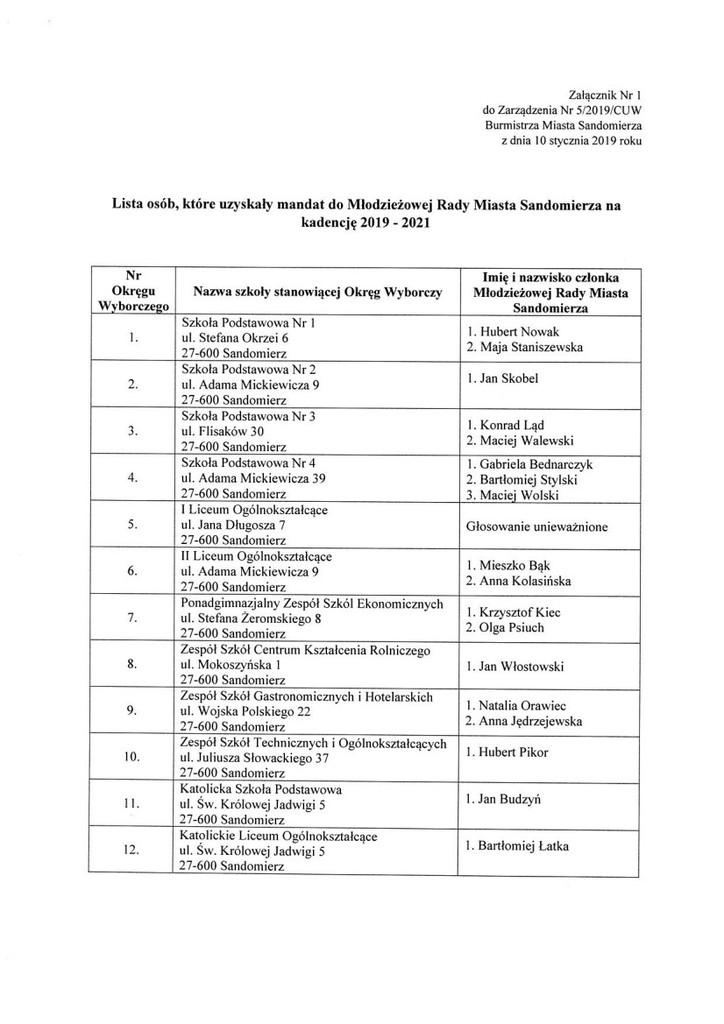lista MRM na kadencję 2019 - 2021.jpeg
